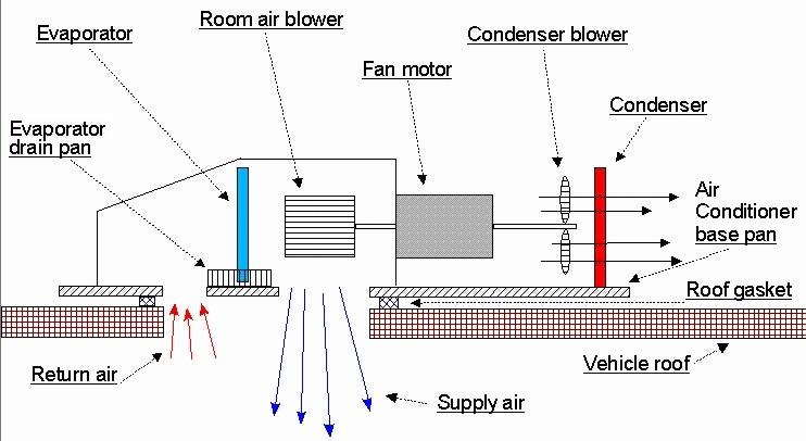 R.V. Air Conditioner TroubleshootingBryant RV